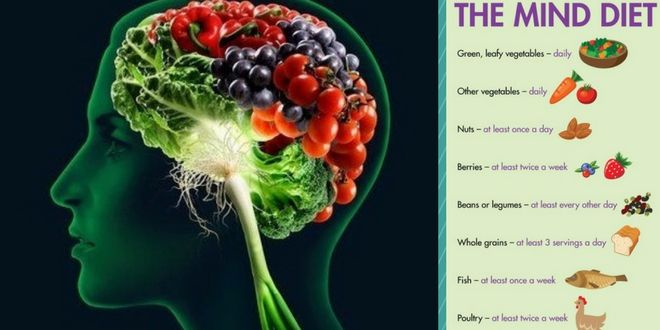 MIND Diet: Real food for thought